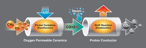 La céramique perméable de l'oxygène est une Co ionique et électronique mélangée Images libres de droits