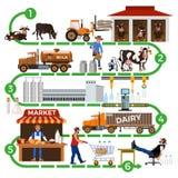 La cadena de suministro de la lechería ilustración del vector