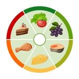 La carta de la rueda de color de comida stock de ilustración