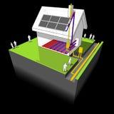 La casa con el calentador de gas natural, la calefacción por el suelo y los paneles solares diagram stock de ilustración