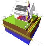 La Chambre avec l'appareil de chauffage de gaz naturel, le chauffage par le sol et les panneaux solaires diagram Photo stock