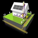 La Chambre avec le chauffage au gaz naturel et les panneaux solaires diagram Photos libres de droits