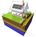 La Chambre avec le chauffage au gaz naturel et les panneaux solaires diagram Images libres de droits
