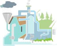 La circolazione di acqua illustrazione di stock