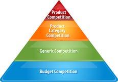 La competencia nivela el ejemplo del diagrama del negocio, stock de ilustración