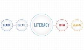 La connaissance apprenant le concept d'intelligence d'éducation d'étude Images libres de droits