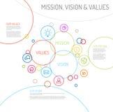La déclaration de mission, de vision et de valeurs diagram le schéma Photos stock