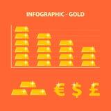 La disminución valora el oro Imagen de archivo libre de regalías
