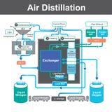 La distillation est un processus de séparer les substances composantes Image stock