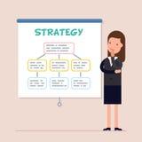 La donna di affari o il responsabile pensa e riflette sulla strategia Schema di sviluppo Piano d'azione per il futuro piano Immagine Stock Libera da Diritti