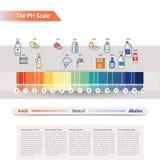 La escala del pH Imagen de archivo libre de regalías