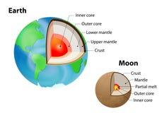 La Estructura Interna De La Tierra Y De La Luna Ilustración