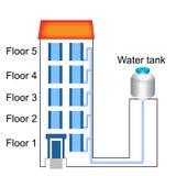 La física - versión 01 del tanque del edificio y de agua ilustración del vector