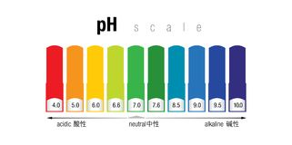 La gamma di colori di pH fotografia stock