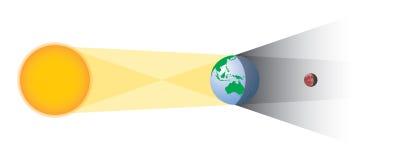 La geometria di eclissi lunare Immagine Stock