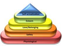 La hiérarchie de Maslow des besoins Photographie stock libre de droits