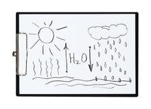 La lavagna per appunti e la carta rivestono con il processo globale di circolazione dell'acqua del disegno a matita in natura, og royalty illustrazione gratis