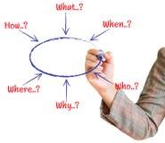 La main trace un organigramme de solution de graphique Images stock