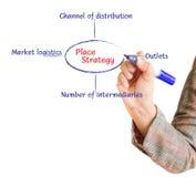 La main trace un organigramme de stratégie de place de graphique Image libre de droits