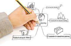 La mano escribe hojas de operación (planning) estratégicas en el whiteboard. Fotografía de archivo