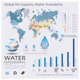 La mappa di mondo di disponibilità Infographic dell'acqua Fotografia Stock