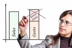 La mujer de negocios reduce en costes Foto de archivo