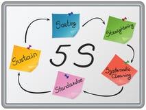 La organización de 5 S stock de ilustración