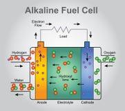 La pile à combustible alcaline, Photos libres de droits
