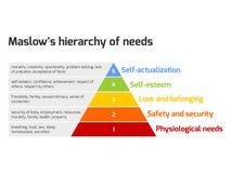 La pirámide de Maslow de necesidades Imagen de archivo libre de regalías
