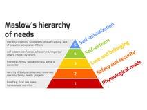 La pirámide de Maslow de necesidades Foto de archivo libre de regalías
