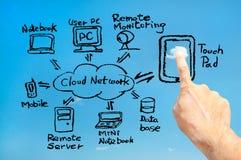 La pista de tacto conecta la red de la nube (el negro) Imagen de archivo