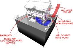 la pompa de calor de la Aire-fuente con los radiadores y los paneles solares diagram+ dan el diagrama exhausto de la casa de las  Imagen de archivo