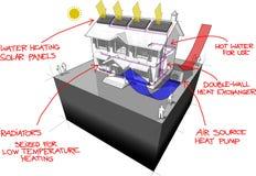 la pompe à chaleur de source d'air avec des radiateurs et les panneaux solaires diagram et les notes tirées par la main logent le illustration stock