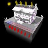 La pompe à chaleur moulue de source avec les panneaux solaires diagram illustration de vecteur