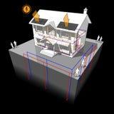 La pompe à chaleur moulue de source et la maison de panneaux photovoltaïque diagram illustration de vecteur