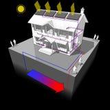 La pompe à chaleur moulue de source et les panneaux solaires diagram Images stock