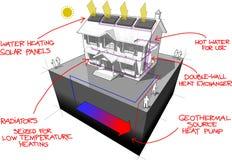 La pompe à chaleur moulue de source et les panneaux solaires diagram Image stock