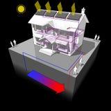 La pompe à chaleur moulue de source et les panneaux solaires diagram illustration stock