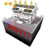 La pompe à chaleur moulue de source et les panneaux solaires photovoltaïques et logent le diagramme Photographie stock libre de droits