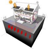 La pompe à chaleur moulue de source et la maison de panneaux photovoltaïque diagram Photo libre de droits