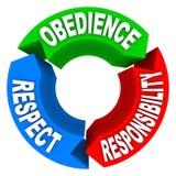 La responsabilidad del respecto de la obediencia redacta autoridad del honor Fotografía de archivo