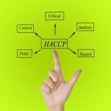 La signification du concept de HACCP et du x28 ; Analyse de risque du contrôle critique Points& x29 ; un principe photographie stock libre de droits