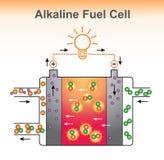 La structure alcaline de pile à combustible  Image libre de droits