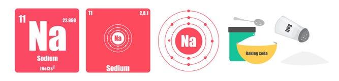la tabla peridica de grupo del elemento i el lcali metals el na del sodio foto