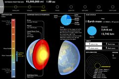 La terre, planète, fiche technique technique, coupe de section Images libres de droits