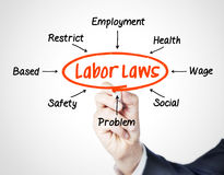 Labor laws. Concept sketched on screen royalty free stock image