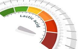 Lactic acid measuring process