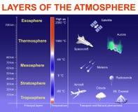 Lagen van de Atmosfeer royalty-vrije illustratie