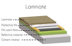 Laminat i klippt affisch med detaljnamn vektor illustrationer