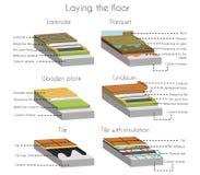 Laminat- och parketttegelplattan och träplankan ställde in vektor illustrationer